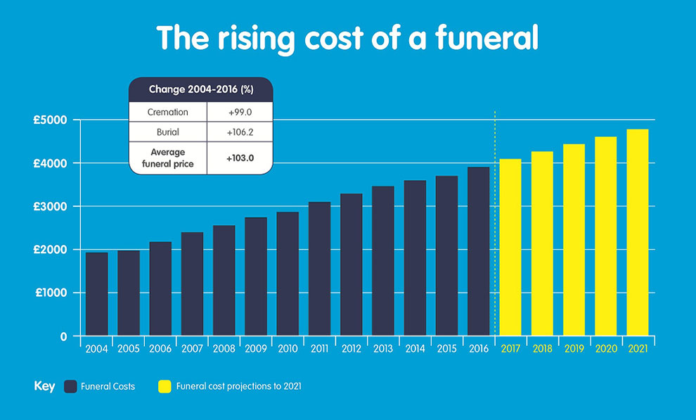 Finance Tips for Older People - Funerals