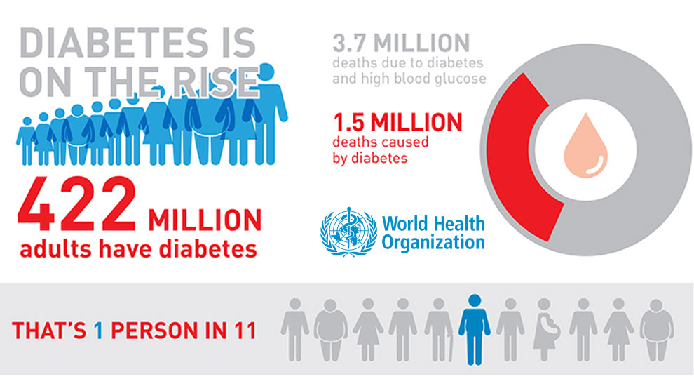 Medical Conditions - Diabetes on the rise