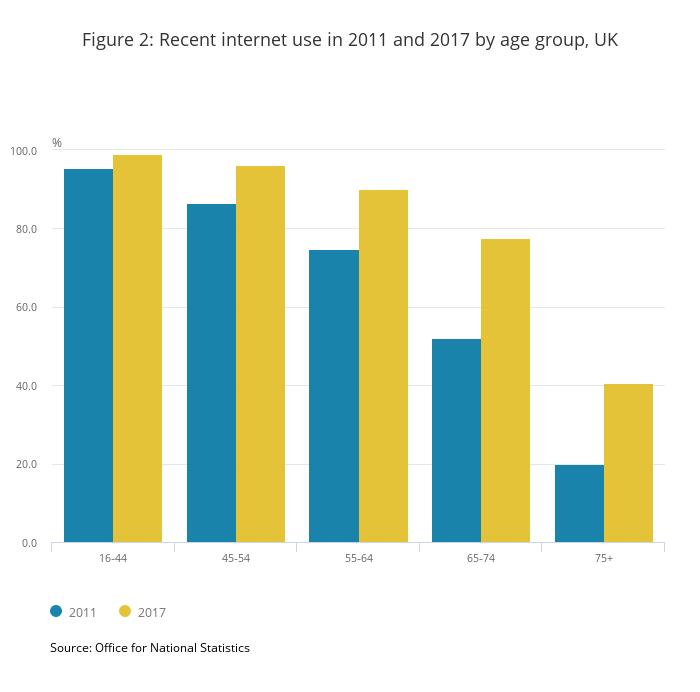 Technology for older people - Internet Statistics