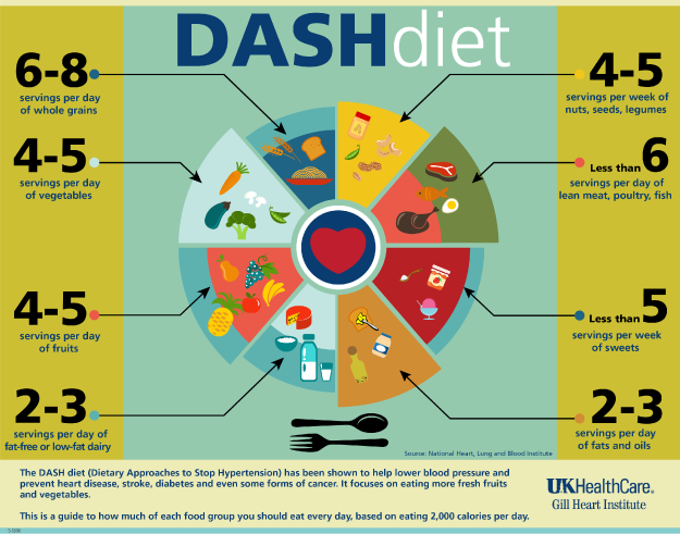 DASH diet daily servings