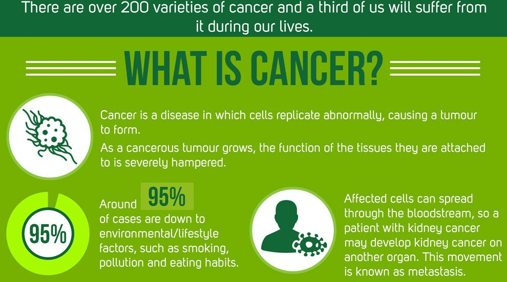 20 Most Common Medical Conditions - Cancer